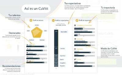 Cuvitt, algo más que un currículo para mostrar nuestras habilidades