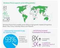 Microsoft amplía el pago de aplicaciones mediante operadoras a Brasil, India y China