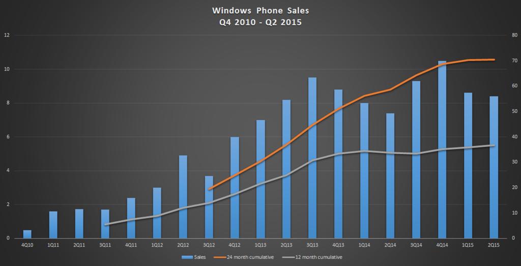 Windows Phones Sales Q4 2010 To Q2 2015