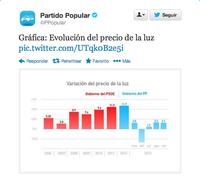 Hola somos el Partido Popular y os tomamos el pelo manipulando un gráfico con las subidas de la luz