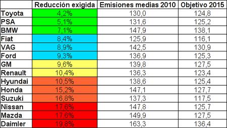 Emisiones medias de CO2 por fabricante