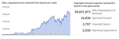 Google ya ha retirado este año más de 200 millones de enlaces 'piratas' con la DMCA