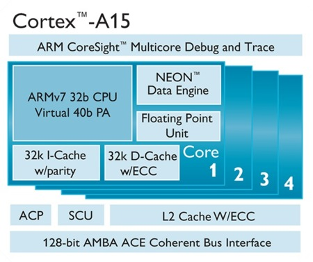 ARM Cortex-A15 diagram
