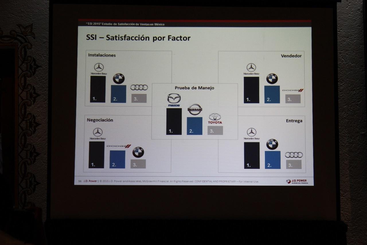 Foto de Dodge y Mercedes-Benz a la cabeza del Estudio  de Satisfacción al Cliente de J.D. Power en México (7/9)