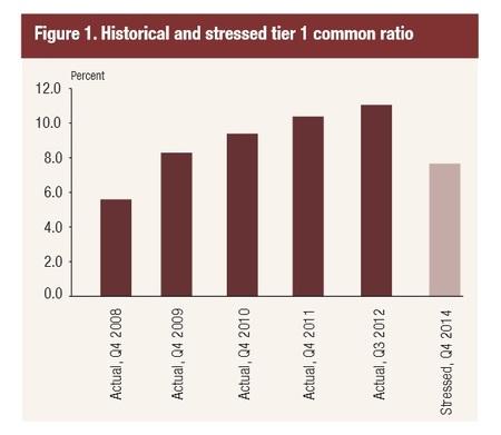 La Fed anuncia los resultados de sus tests de estrés