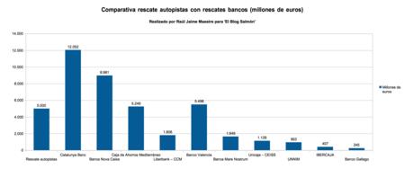 Comparativa De Las Autopista Significa Tanto Como Los Principales Rescates De Banco