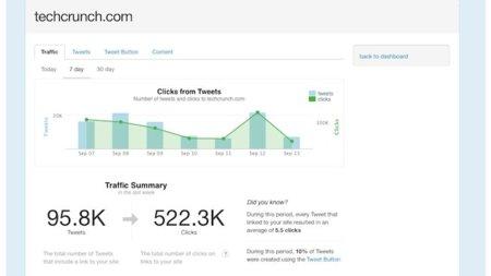 Twitter empieza a ofrecer estadísticas para sitios web