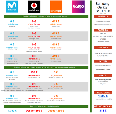 Comparativa Precios Samsung Galaxy S10 1tb Con Movistar Vodafone Orange