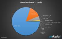Nokia se queda con el 80.2% del mercado de Windows Phone