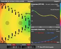 Dpreview añade análisis de objetivos a su web