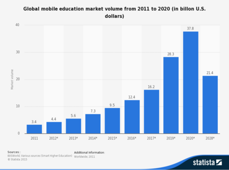 Statistic Id273960 Forecast Global Mobile Education Market Volume From 2011 To 2020