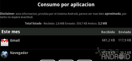 Consumo por aplicación en 3G Watchdog