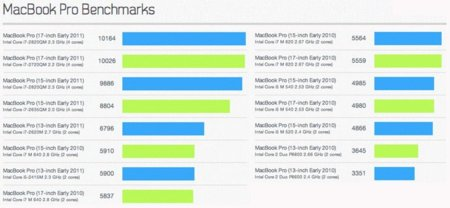 Las pruebas de rendimiento de los nuevos MacBook Pro arrojan unos resultados sorprendentes