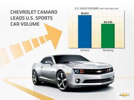 Chevrolet Camaro ventas