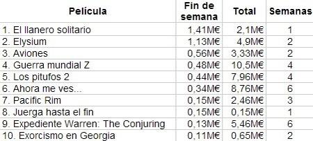 Las diez películas más vistas en nuestro país