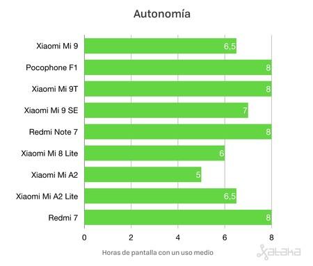 Autonomia Movil Xiaomi Bateria