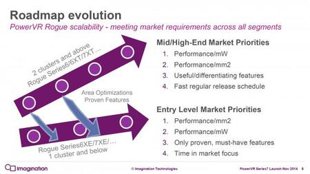 Imagination Powervr7 Roadmap