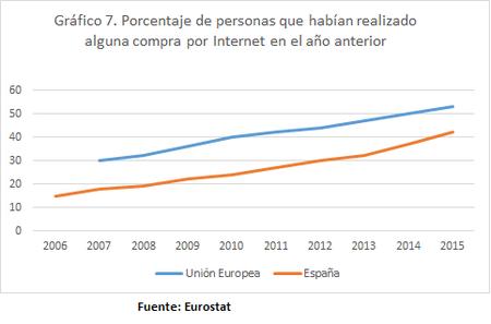 Compra Internet España UE 2006 2015 Ultimo Año