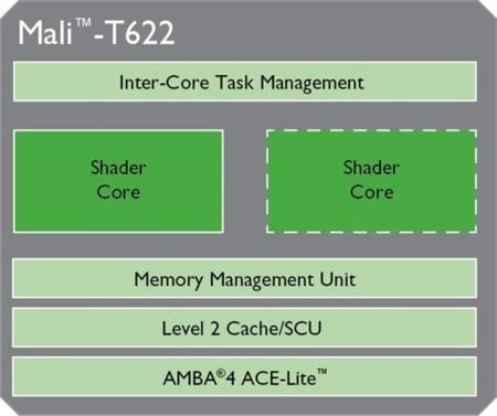 ARM Mali-622