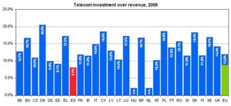 Las operadoras que operan en España son las que menos invierten en infraestructuras de toda la Unión Europea