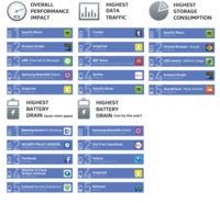 AVG le saca los colores a las aplicaciones más glotonas de Android con su nuevo ranking