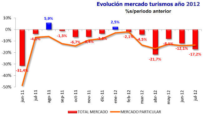 Evolución mercado de turismos a julio de 2012