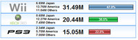 ¿Cómo van las ventas Next-Gen? Agosto 2008