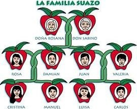 La familia, el árbol genealógico