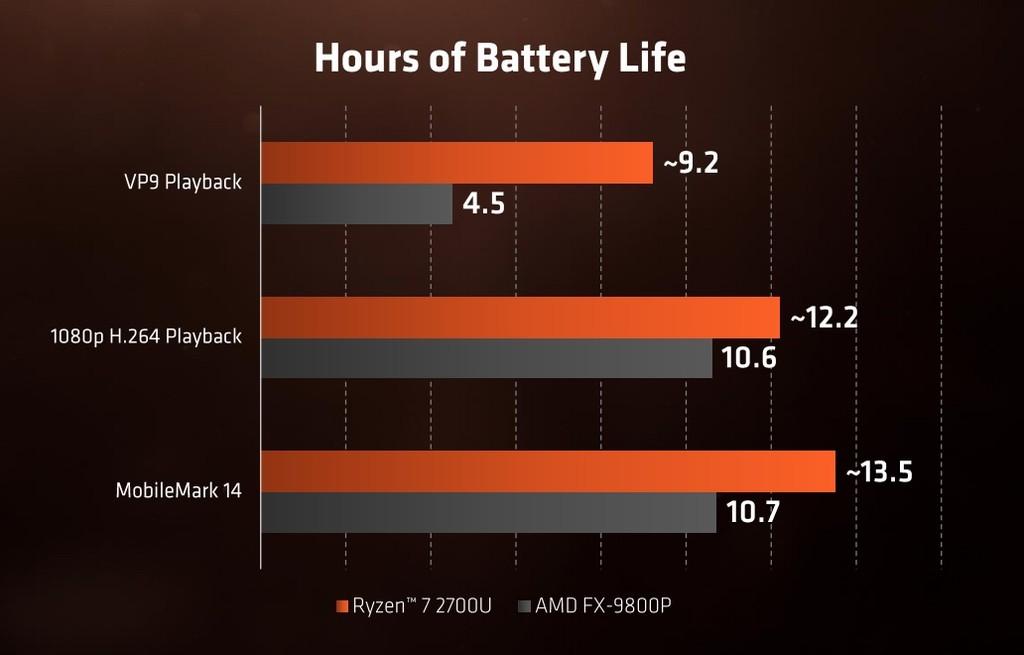 Horas Bateria