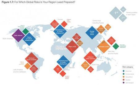FEM: Riesgos globales - diferencias regionales