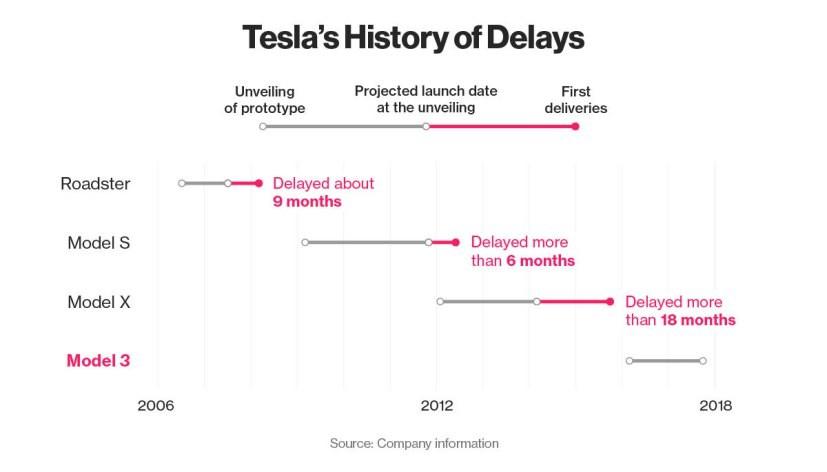 Tesla Delays Chart