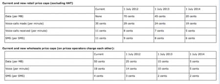 Nuevas tarifas roaming sin IVA