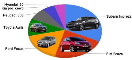 Mejor compacto del año: Subaru Impreza