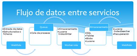 Windows Azure Lucene Flujo