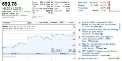 Apple rompe la marca de los 700 dólares por acción y se valora en 656 mil millones de dólares