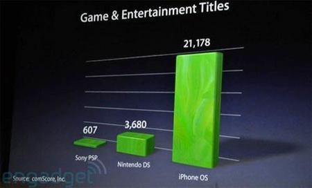 El catálogo de juegos para iPhone es seis veces mayor que el de Nintendo DS