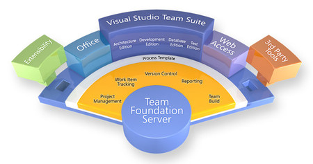 Visual Studio Suite 2010