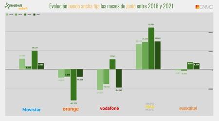 Evolucion Banda Ancha Fija Los Meses De Junio Entre 2018 Y 2021