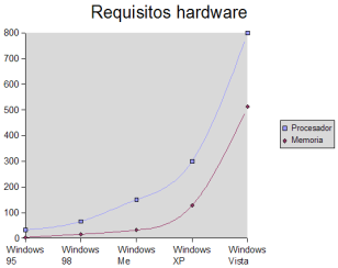Requisitos Windows