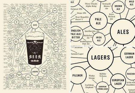 Póster con los tipos de cerveza