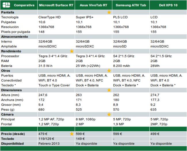 Comparativa tablets con Windows RT