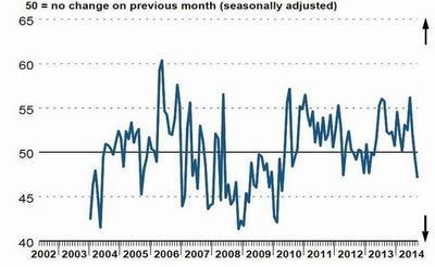 El FMI confirma que no hay perspectivas de recuperación económica