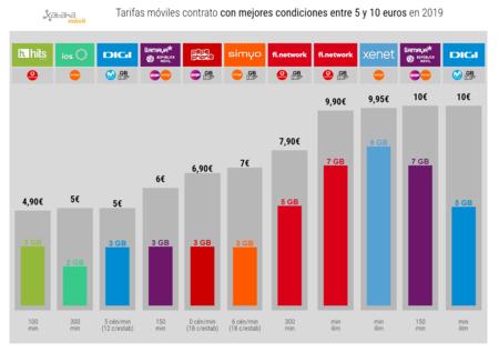 Tarifas Moviles Contrato Con Mejores Condiciones Entre 5 Y 10 Euros En 2019