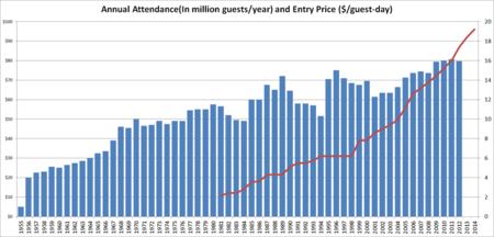 Annual Disneyland Park Attendance