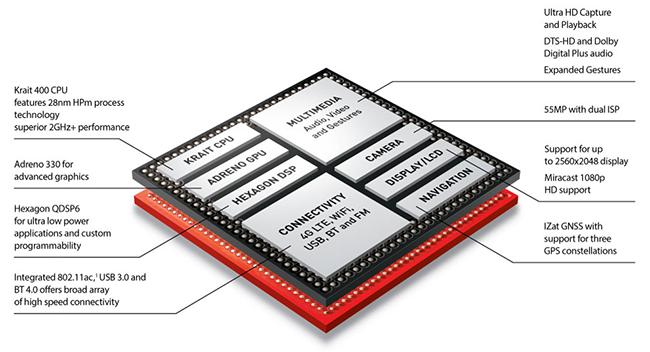 Esquema del Qualcomm Snapdragon 800