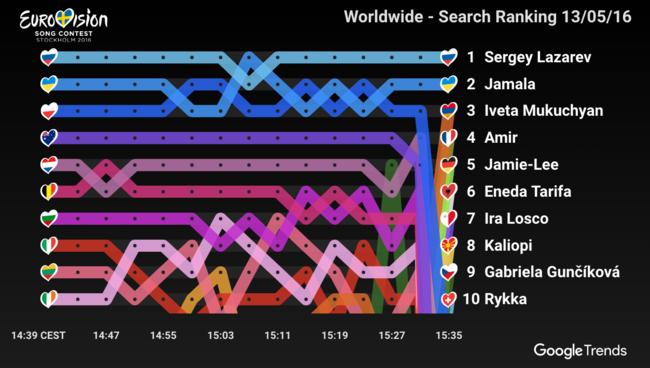 Google Eurovision