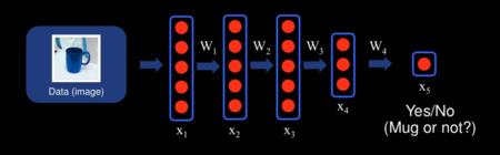 Redes Neuronas Deeplearning