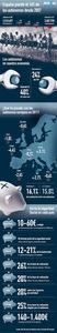 430.000 autónomos menos durante la crisis (infografía)