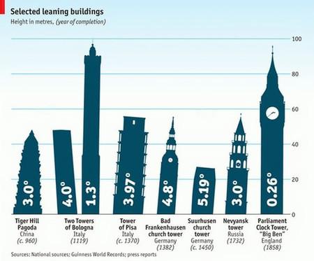 Infografía: algunas de las torres más inclinadas del mundo