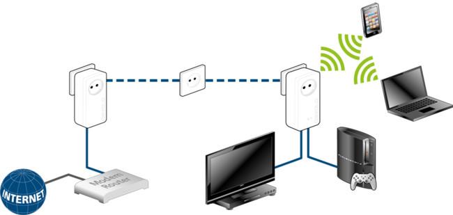 Dlan 1200 Wifi Ac Scenario Devices Xl